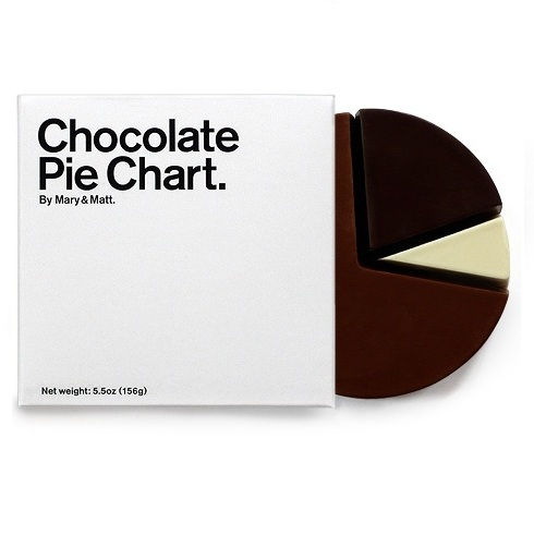 """Pie Chart"" by Alan Dean"