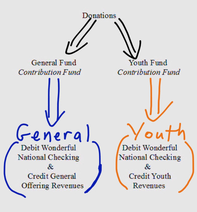 church accounting drawing that shows how money flows through a church accounting system starting at donations, and then through to the accounting side funds.
