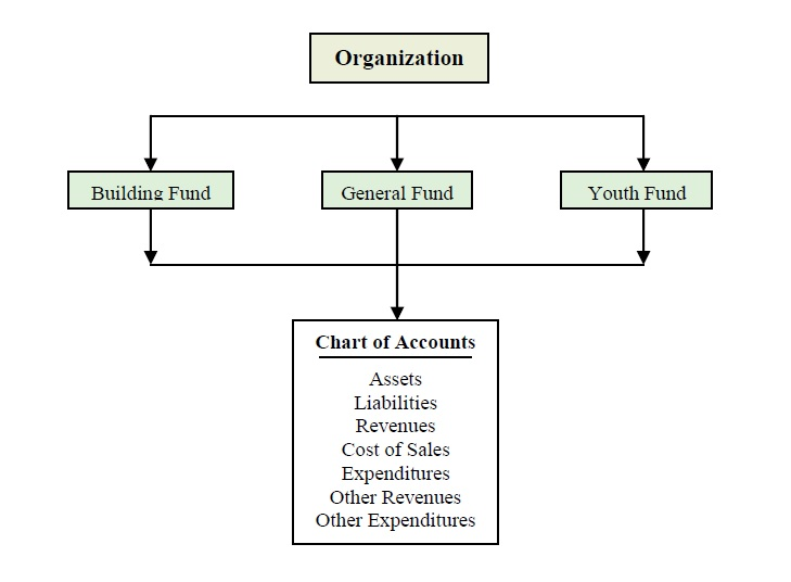 representation of how accounting funds interact with the chart of accounts in reference to churches