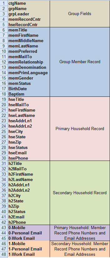 Spreadsheet snippet showing which fields are exported and in what order.