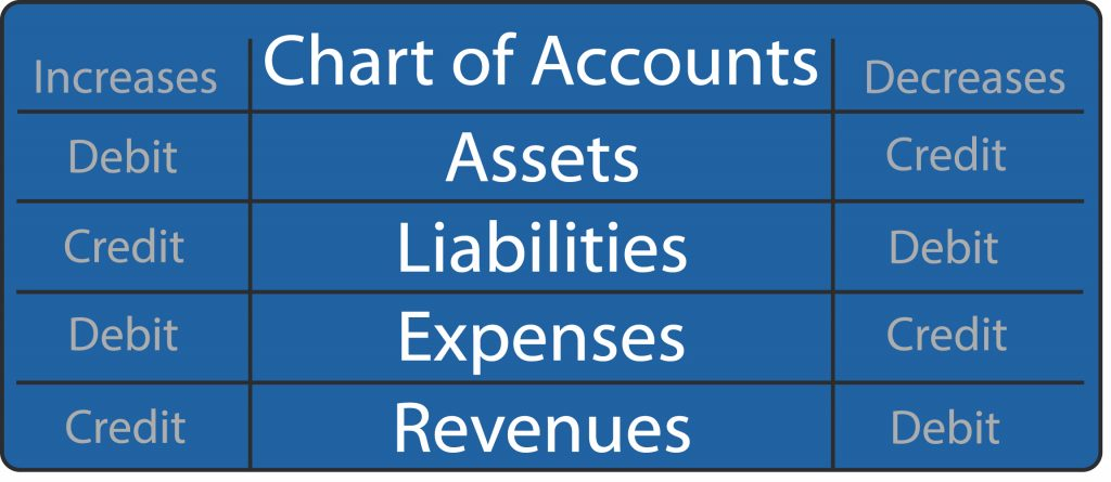 Credit and debit summary table for the various accounts like assets, revenues, liabilities, and expenses that appear in the church chart of accounts.