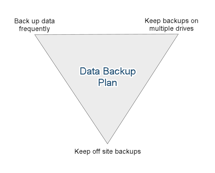 church IT disaster backup plan shown in a figure