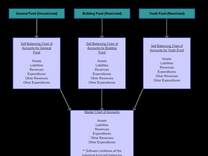 Representation of how fund accounting uses self balancing accounts.