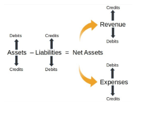 Image showing the foundational accounting equation used across all methods of accounting - not-for-profit and for-profit and how the church chart of accounts works with increases and decreasing.