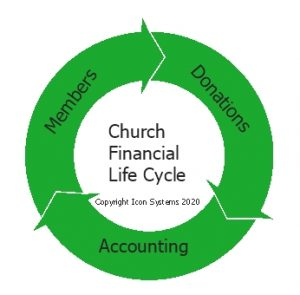 The church financial life cycle graph showing church membership, donations, and accounting.