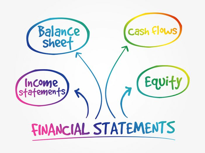 Church accounting financial statements mind map that has four circles with the words Balance Sheet, Income Statement, Cash Flows, Equity. There are four arrows that from the word of financial statement with one arrow going to each colorful circle.