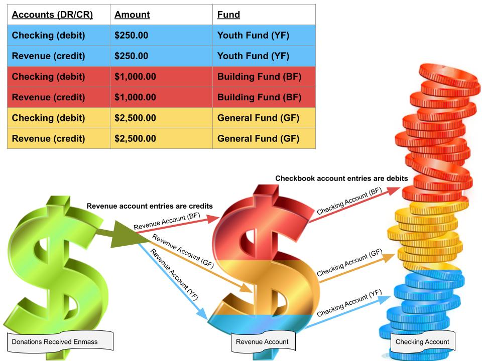 A diagram showing donations received into the revenue account and checkbook. It shows the various entries needed for a nonprofit organization.