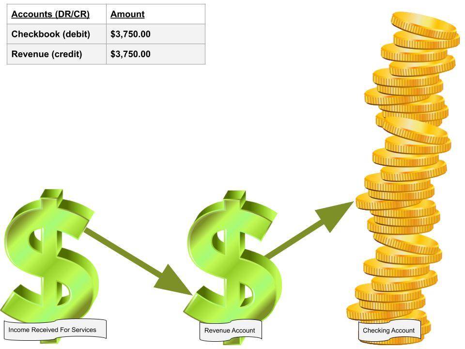 Image how for profit organizations receive money via their revenue account.