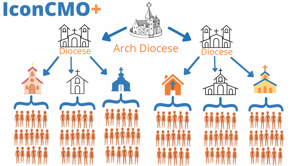 Graphic showing how IconCMO+ works on a tiered level for dioceses, synods, district offices and denominational headquarters.