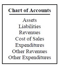 Church chart of account picture that shows the order of the accounts.