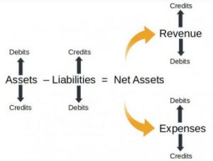 Image showing the foundational accounting equation used across all methods of accounting - not-for-profit and for-profit.